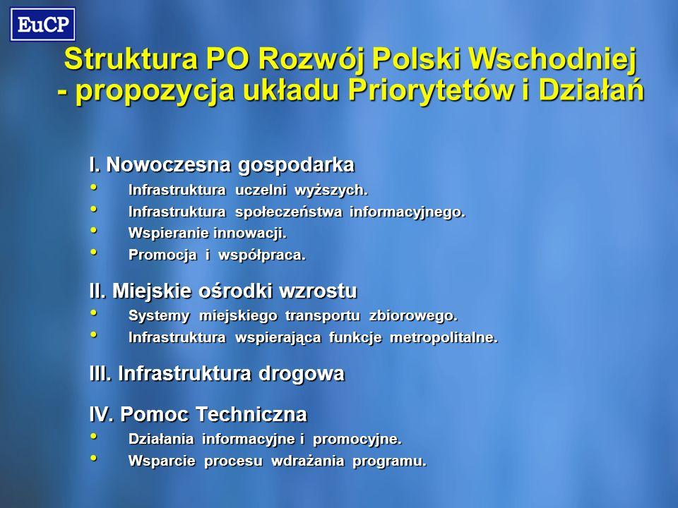 Struktura PO Rozwój Polski Wschodniej - propozycja układu Priorytetów i Działań I.
