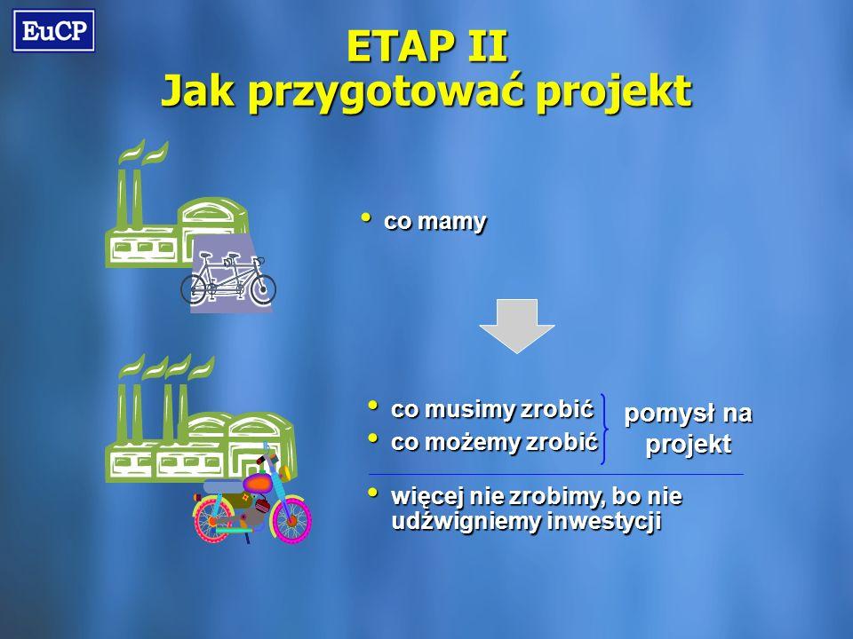 ETAP II Jak przygotować projekt co mamy co mamy co musimy zrobić co musimy zrobić co możemy zrobić co możemy zrobić więcej nie zrobimy, bo nie udźwigniemy inwestycji więcej nie zrobimy, bo nie udźwigniemy inwestycji pomysł na projekt
