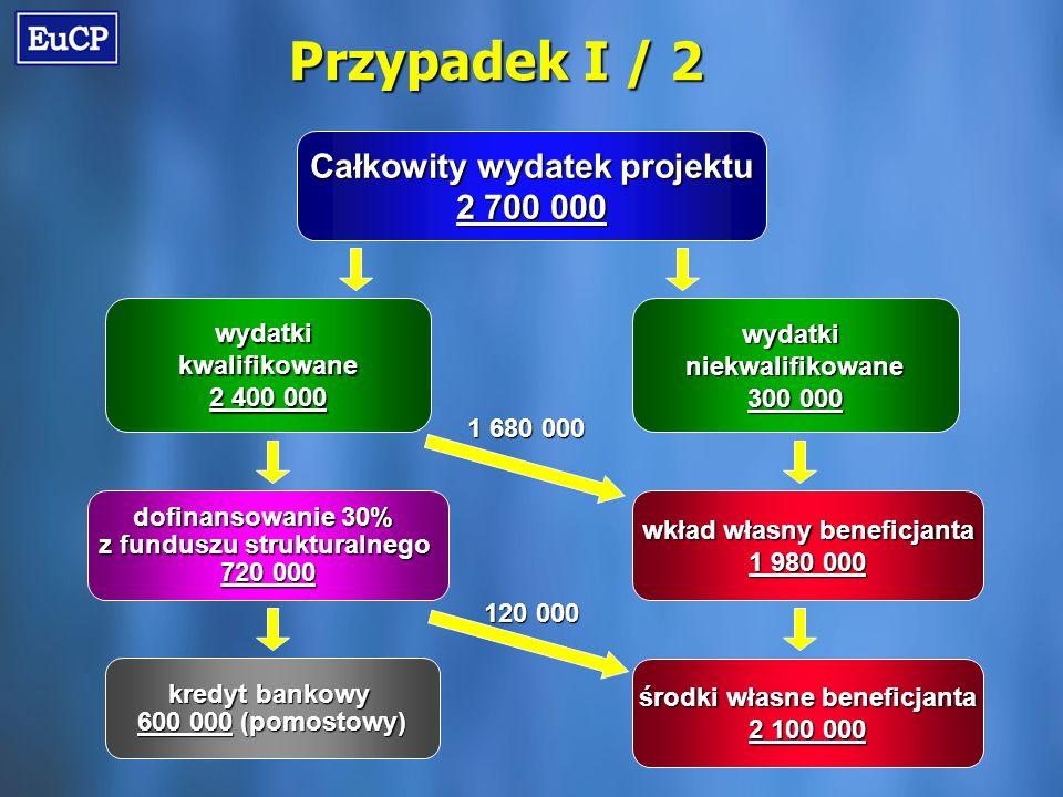 Przypadek I / 2 Całkowity wydatek projektu 2 700 000 wydatkikwalifikowane 2 400 000 wydatkiniekwalifikowane 300 000 dofinansowanie 30% z funduszu strukturalnego 720 000 wkład własny beneficjanta 1 980 000 środki własne beneficjanta 2 100 000 kredyt bankowy 600 000 (pomostowy) 1 680 000 120 000