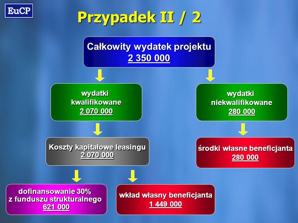 Przypadek II / 2 Całkowity wydatek projektu 2 350 000 wydatkikwalifikowane 2 070 000 wydatkiniekwalifikowane 280 000 dofinansowanie 30% z funduszu strukturalnego 621 000 środki własne beneficjanta 280 000 wkład własny beneficjanta 1 449 000 Koszty kapitałowe leasingu 2 070 000