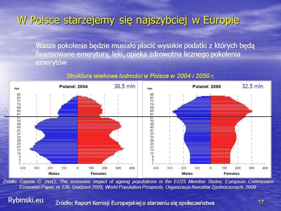 Rybinski.eu W Polsce starzejemy się najszybciej w Europie 17 Źródło: Raport Komisji Europejskiej o starzeniu się społeczeństwa Źródło: Carone G.