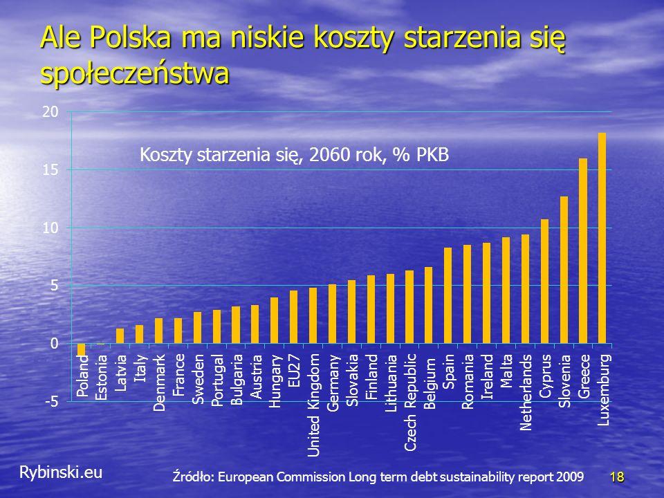 Rybinski.eu Ale Polska ma niskie koszty starzenia się społeczeństwa 18 Źródło: European Commission Long term debt sustainability report 2009 Koszty starzenia się, 2060 rok, % PKB