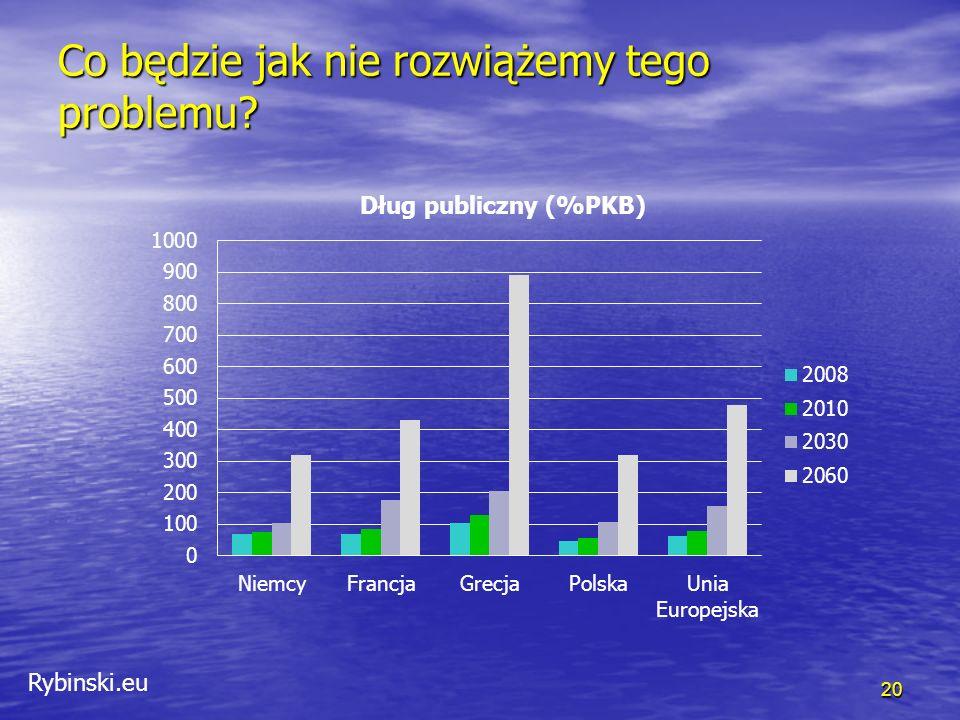 Rybinski.eu Co będzie jak nie rozwiążemy tego problemu? 20