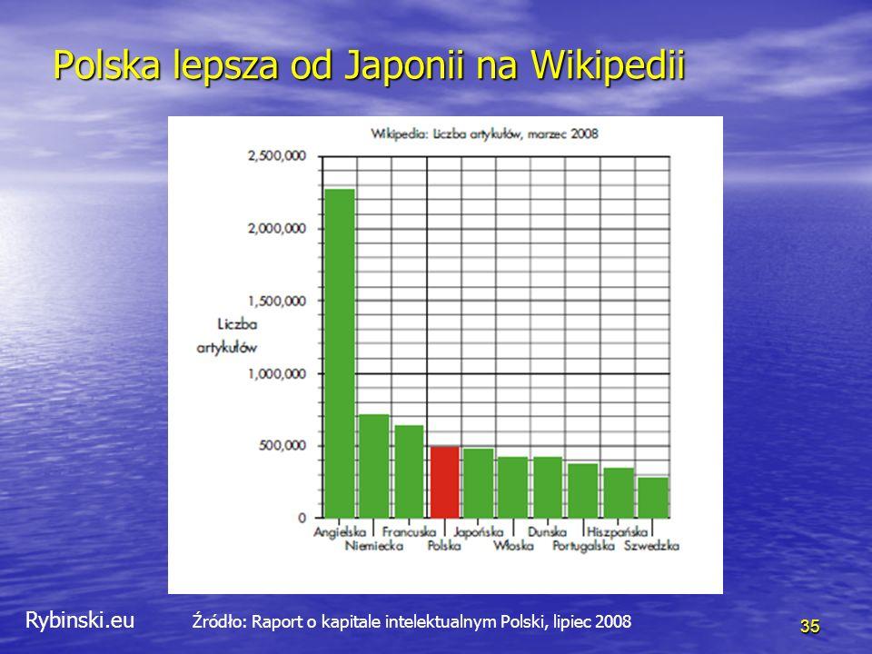 Rybinski.eu 35 Polska lepsza od Japonii na Wikipedii Źródło: Raport o kapitale intelektualnym Polski, lipiec 2008