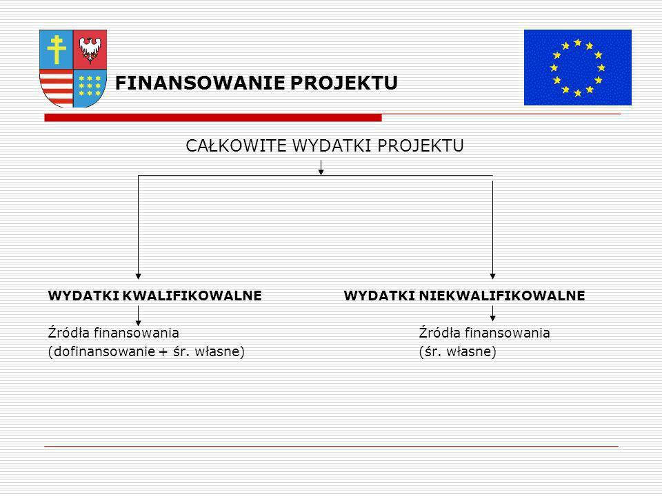FINANSOWANIE PROJEKTU CAŁKOWITE WYDATKI PROJEKTU WYDATKI KWALIFIKOWALNE WYDATKI NIEKWALIFIKOWALNE Źródła finansowania (dofinansowanie + śr.