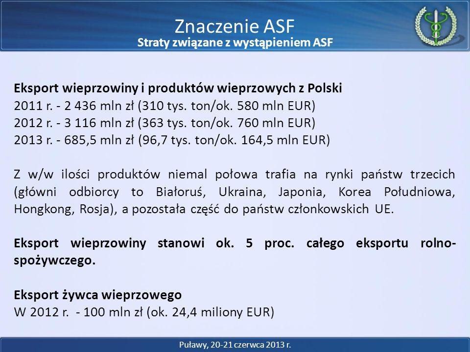 Eksport wieprzowiny i produktów wieprzowych z Polski 2011 r. - 2 436 mln zł (310 tys. ton/ok. 580 mln EUR) 2012 r. - 3 116 mln zł (363 tys. ton/ok. 76
