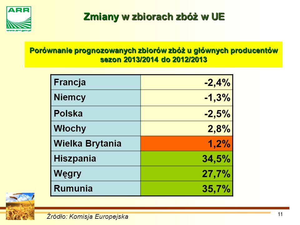11 Zmiany w zbiorach zbóż w UE Źródło: Komisja Europejska Porównanie prognozowanych zbiorów zbóż u głównych producentów sezon 2013/2014 do 2012/2013 Francja -2,4% Niemcy -1,3% Polska -2,5% Włochy 2,8% Wielka Brytania 1,2% Hiszpania 34,5% Węgry 27,7% Rumunia 35,7%
