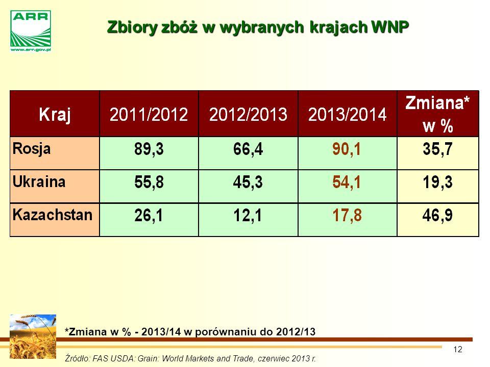 12 Zbiory zbóż w wybranych krajach WNP *Zmiana w % - 2013/14 w porównaniu do 2012/13 Źródło: FAS USDA: Grain: World Markets and Trade, czerwiec 2013 r.