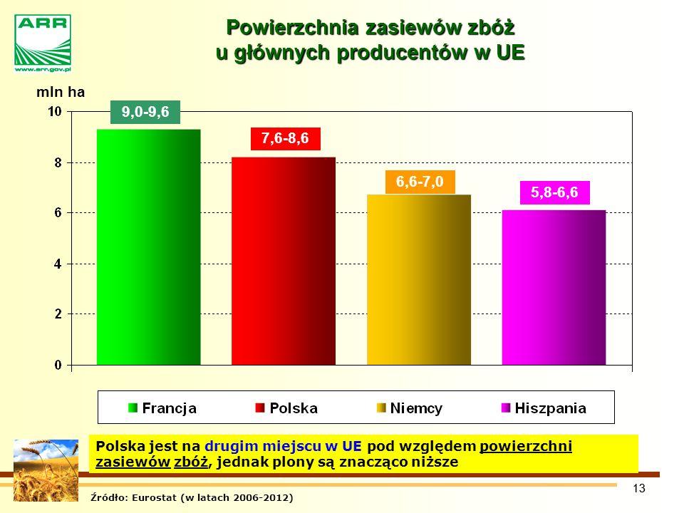 13 Powierzchnia zasiewów zbóż u głównych producentów w UE 9,0-9,6 7,6-8,6 6,6-7,0 5,8-6,6 mln ha Źródło: Eurostat (w latach 2006-2012) Polska jest na drugim miejscu w UE pod względem powierzchni zasiewów zbóż, jednak plony są znacząco niższe
