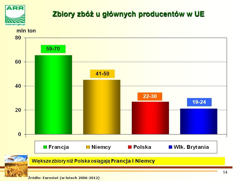 14 Zbiory zbóż u głównych producentów w UE Zbiory zbóż u głównych producentów w UE 59-70 41-50 22-30 19-24 mln ton Źródło: Eurostat (w latach 2006-2012) Większe zbiory niż Polska osiągają Francja i Niemcy