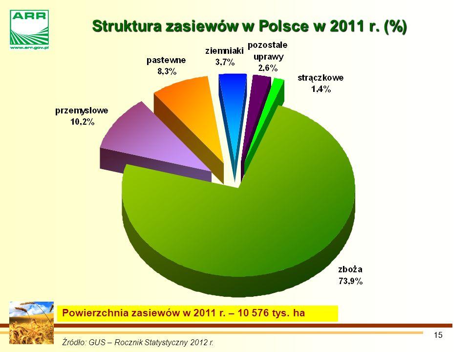 15 Źródło: GUS – Rocznik Statystyczny 2012 r.Powierzchnia zasiewów w 2011 r.