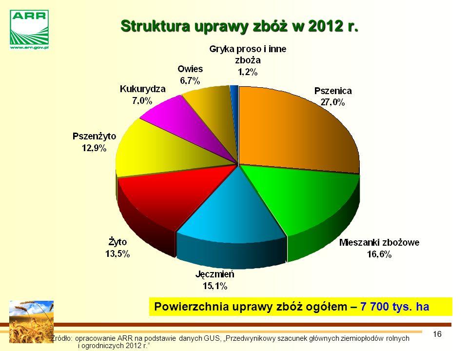 16 Struktura uprawy zbóż w 2012 r.Powierzchnia uprawy zbóż ogółem – 7 700 tys.