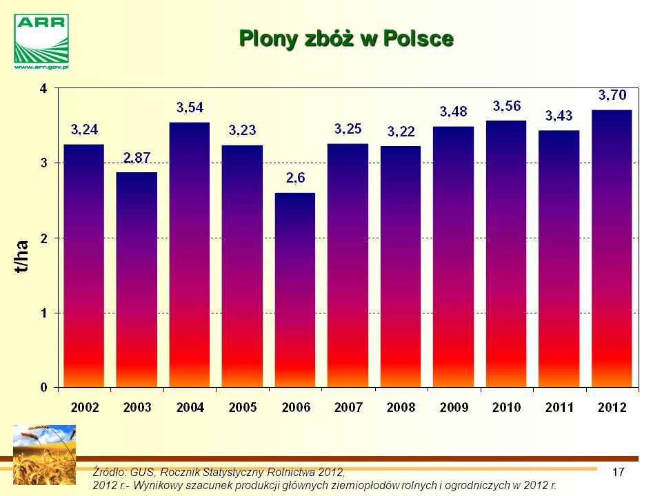 17 Plony zbóż w Polsce Źródło: GUS, Rocznik Statystyczny Rolnictwa 2012, 2012 r.- Wynikowy szacunek produkcji głównych ziemiopłodów rolnych i ogrodniczych w 2012 r.