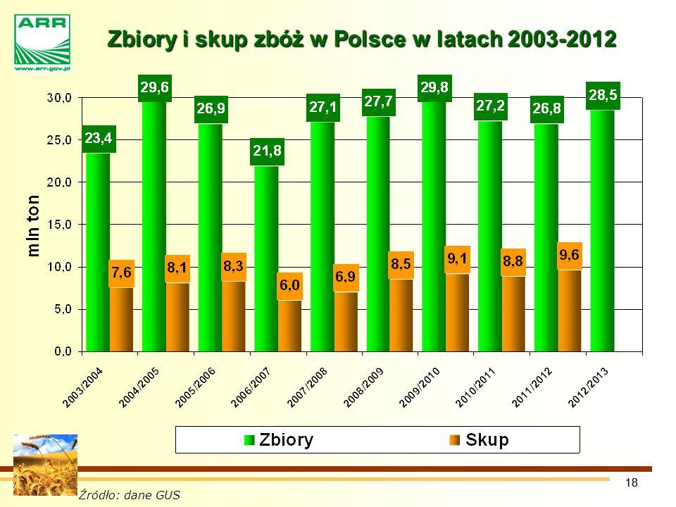 18 Zbiory i skup zbóż w Polsce w latach 2003-2012 Źródło: dane GUS