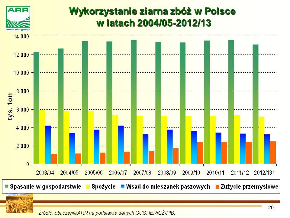 20 Wykorzystanie ziarna zbóż w Polsce w latach 2004/05-2012/13 Źródło: obliczenia ARR na podstawie danych GUS, IERiGŻ-PIB.