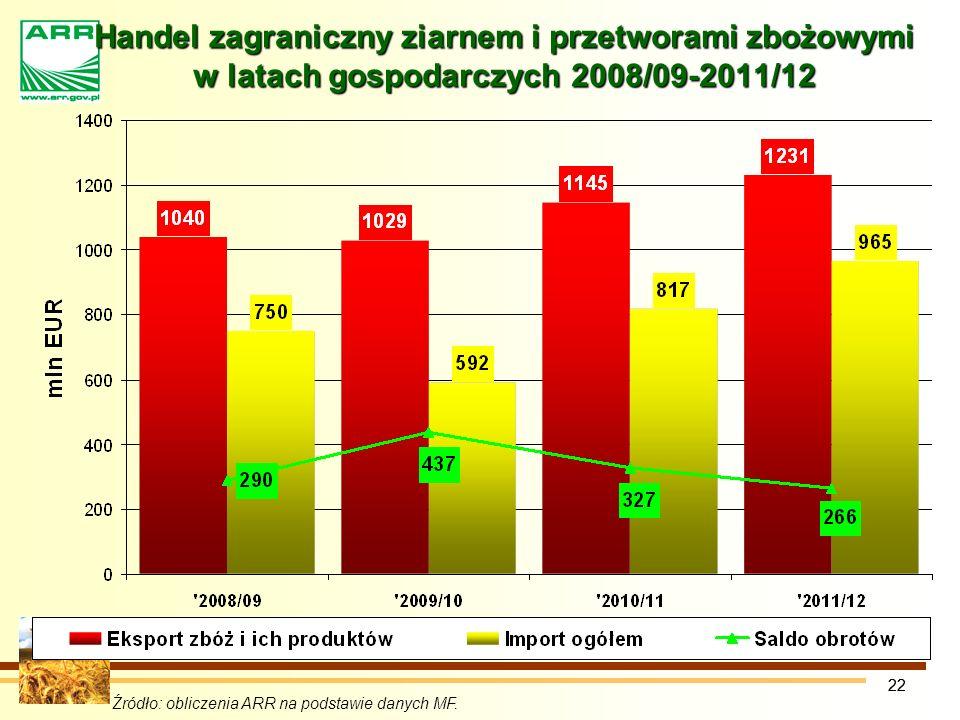 22 Handel zagraniczny ziarnem i przetworami zbożowymi w latach gospodarczych 2008/09-2011/12 Źródło: obliczenia ARR na podstawie danych MF.