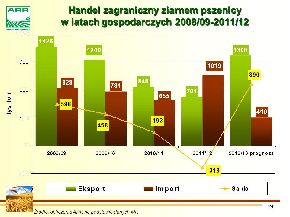 24 Handel zagraniczny ziarnem pszenicy w latach gospodarczych 2008/09-2011/12 Źródło: obliczenia ARR na podstawie danych MF.