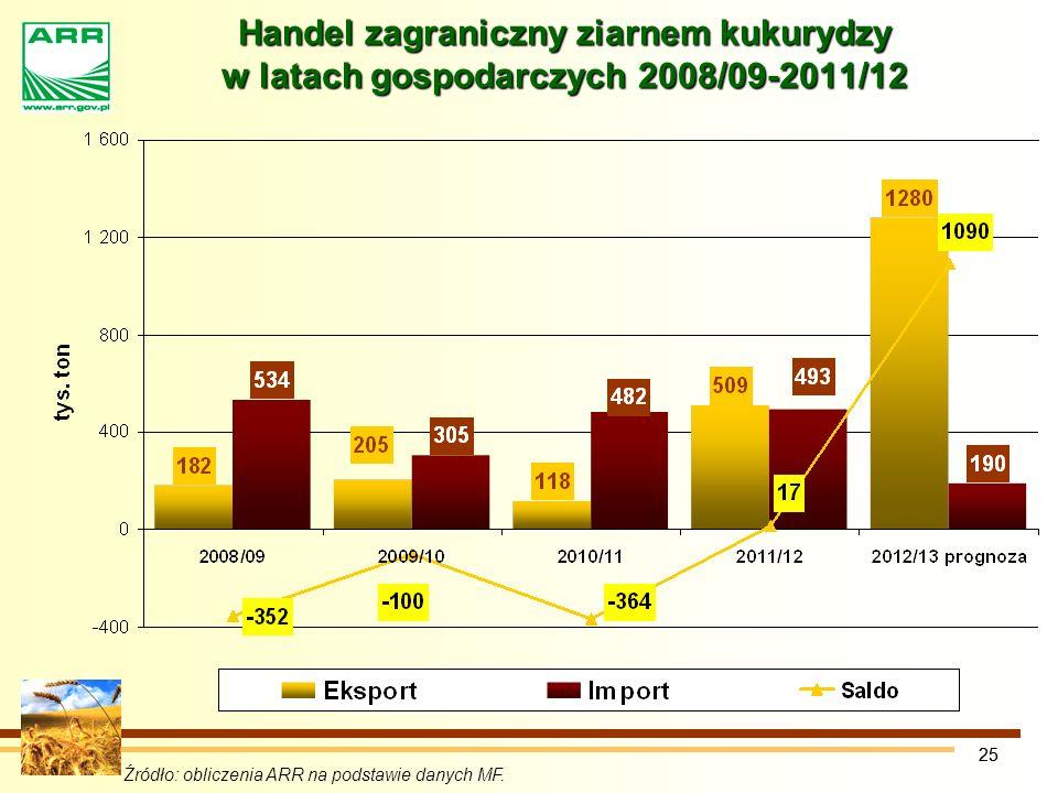 25 Handel zagraniczny ziarnem kukurydzy w latach gospodarczych 2008/09-2011/12 Źródło: obliczenia ARR na podstawie danych MF.