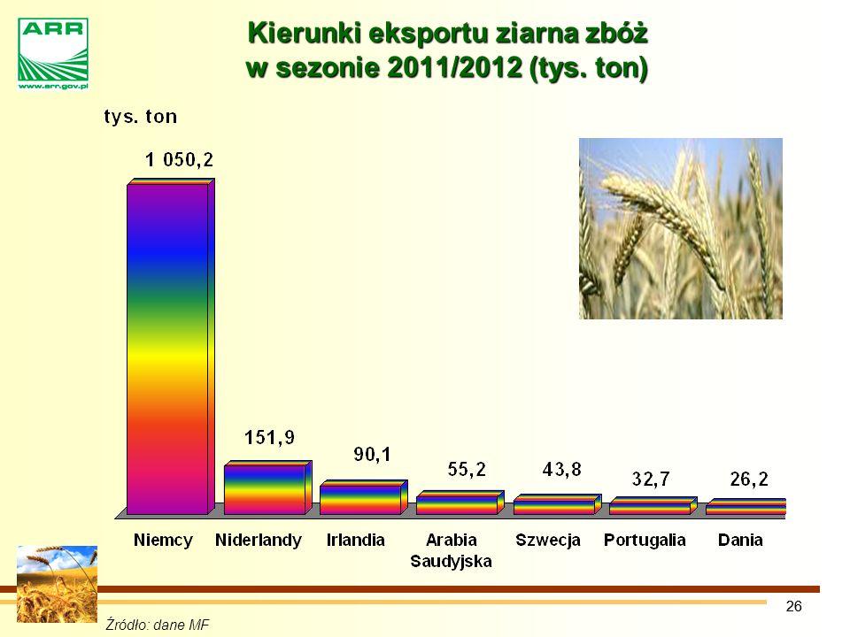 26 Źródło: dane MF Kierunki eksportu ziarna zbóż w sezonie 2011/2012 (tys. ton)