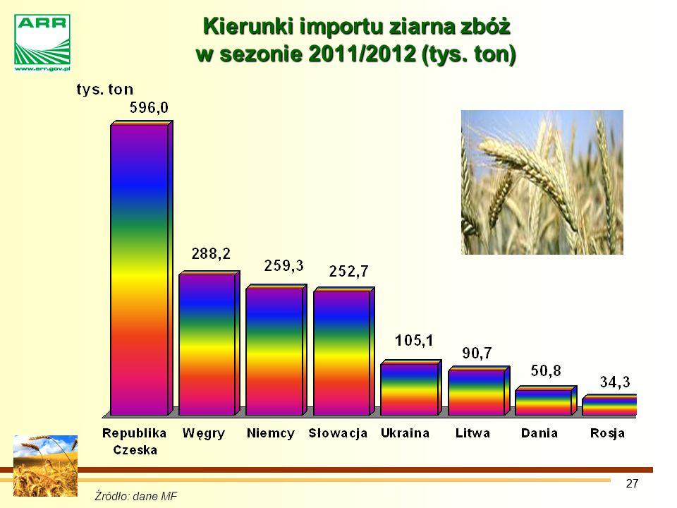 27 Źródło: dane MF Kierunki importu ziarna zbóż w sezonie 2011/2012 (tys. ton)