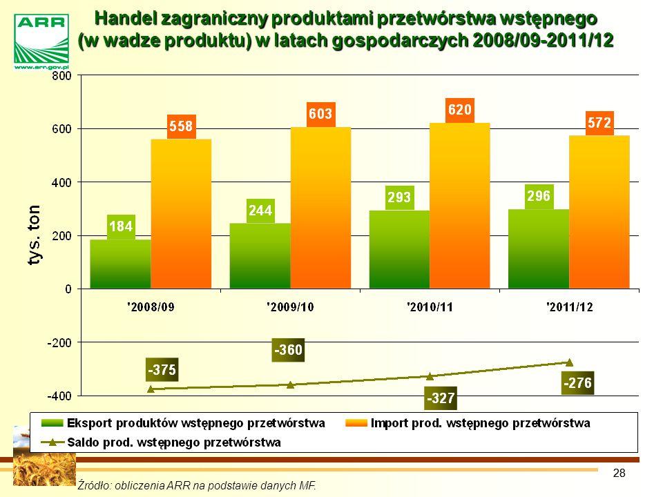 28 Handel zagraniczny produktami przetwórstwa wstępnego (w wadze produktu) w latach gospodarczych 2008/09-2011/12 Źródło: obliczenia ARR na podstawie danych MF.