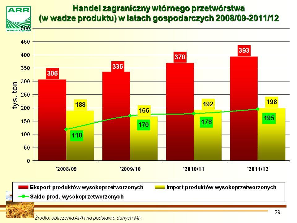 29 Handel zagraniczny wtórnego przetwórstwa (w wadze produktu) w latach gospodarczych 2008/09-2011/12 Źródło: obliczenia ARR na podstawie danych MF.