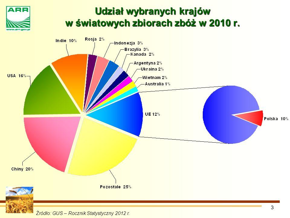33 Udział wybranych krajów w światowych zbiorach zbóż w 2010 r.