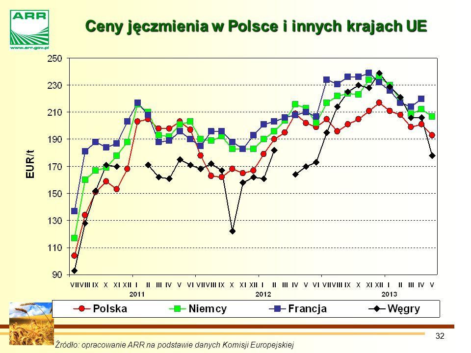 32 Ceny jęczmienia w Polsce i innych krajach UE Źródło: opracowanie ARR na podstawie danych Komisji Europejskiej
