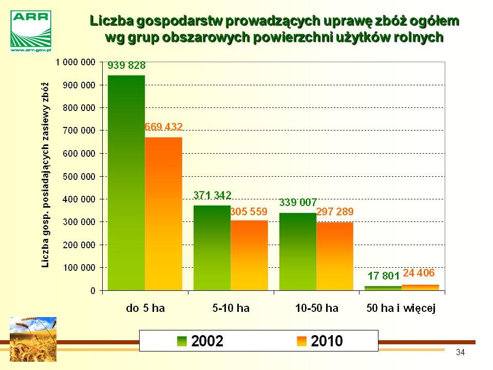 34 Liczba gospodarstw prowadzących uprawę zbóż ogółem wg grup obszarowych powierzchni użytków rolnych