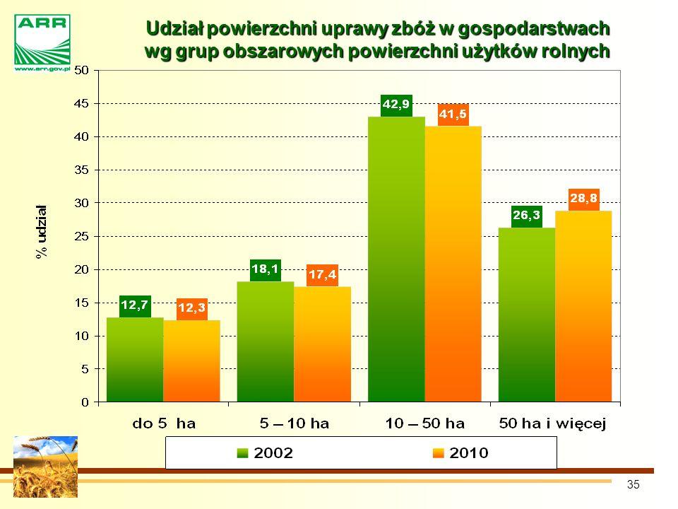 35 Udział powierzchni uprawy zbóż w gospodarstwach wg grup obszarowych powierzchni użytków rolnych