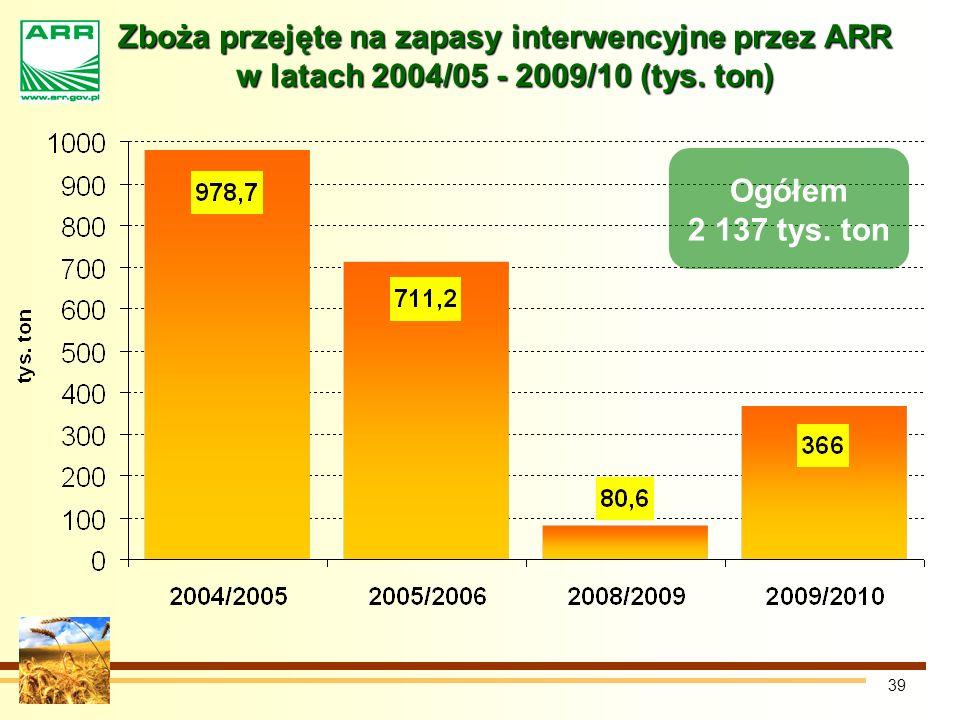 39 Zboża przejęte na zapasy interwencyjne przez ARR w latach 2004/05 - 2009/10 (tys.