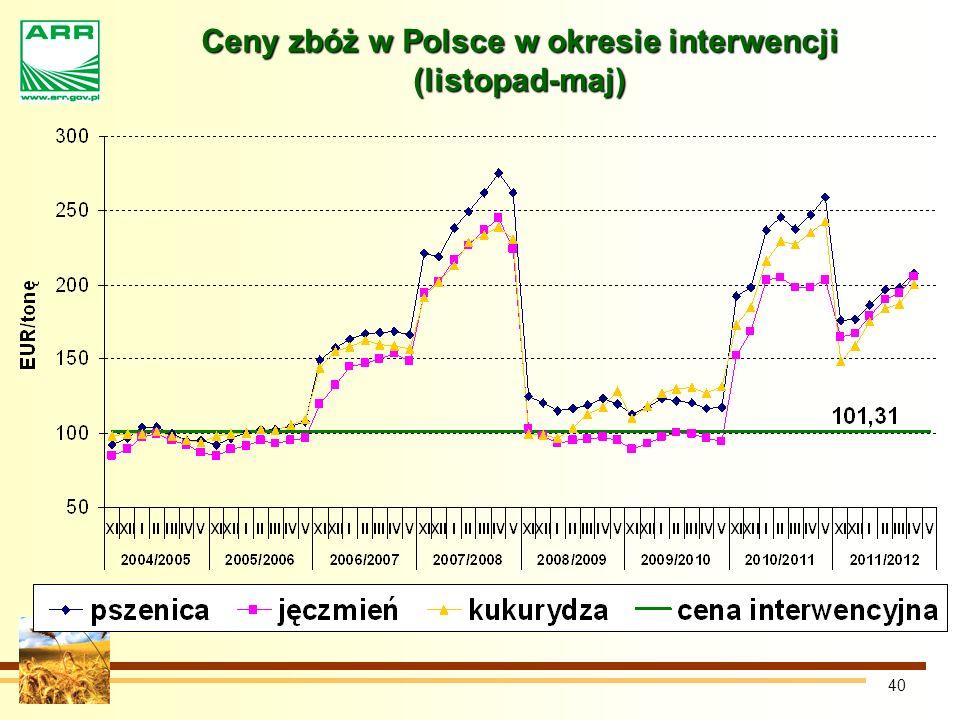 40 Ceny zbóż w Polsce w okresie interwencji (listopad-maj)