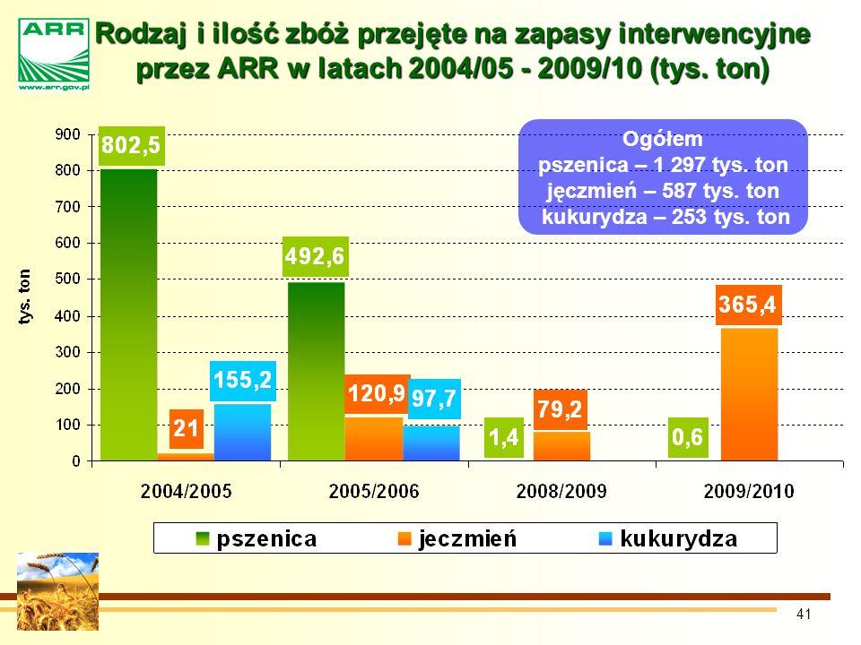 41 Rodzaj i ilość zbóż przejęte na zapasy interwencyjne przez ARR w latach 2004/05 - 2009/10 (tys.