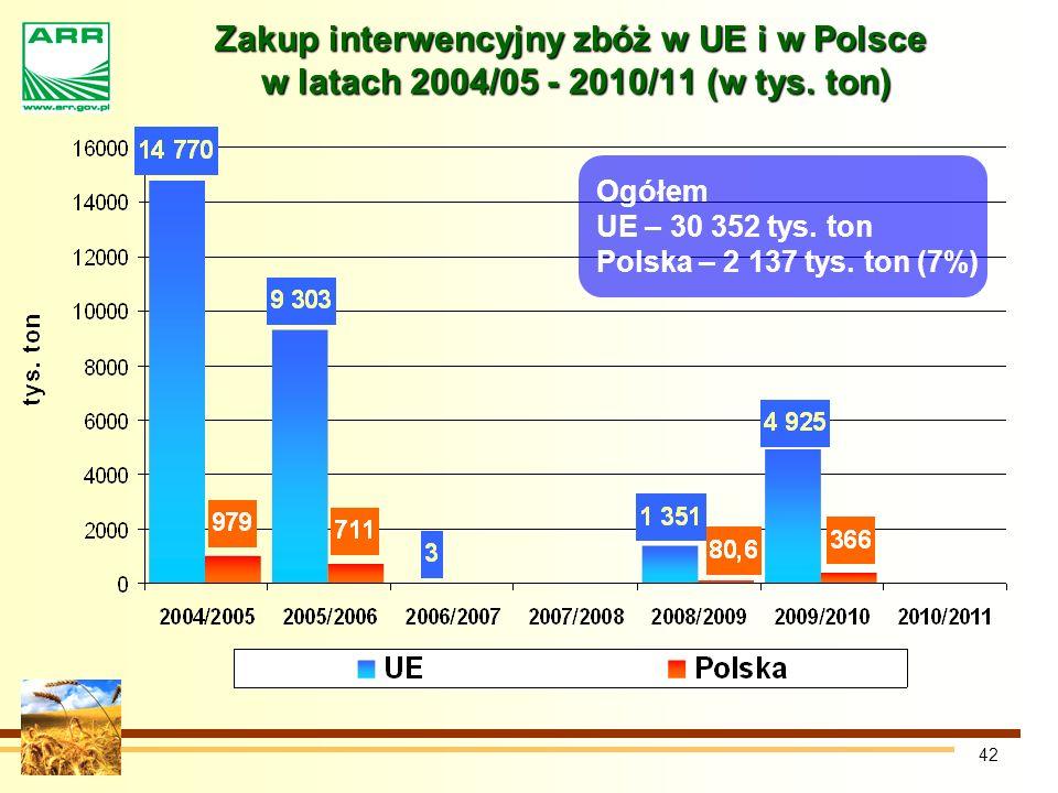 42 Zakup interwencyjny zbóż w UE i w Polsce w latach 2004/05 - 2010/11 (w tys.