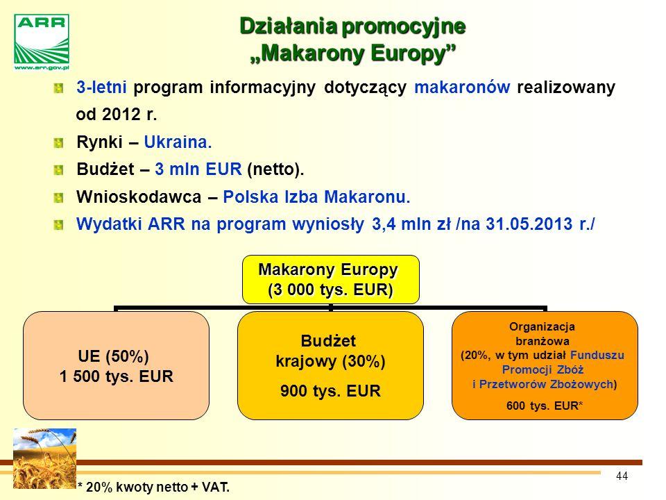 44 Działania promocyjne Makarony Europy Makarony Europy (3 000 tys.