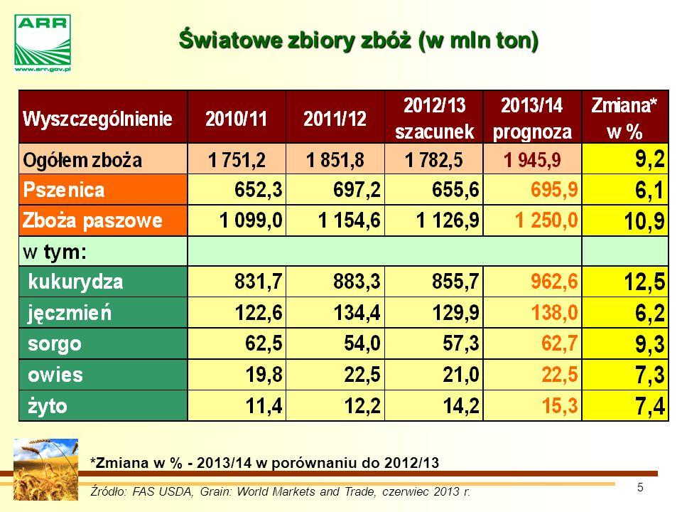 5 Światowe zbiory zbóż (w mln ton) Źródło: FAS USDA, Grain: World Markets and Trade, czerwiec 2013 r.