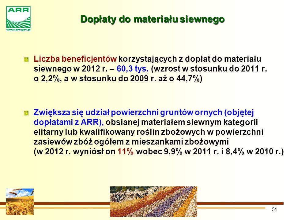 51 Dopłaty do materiału siewnego Liczba beneficjentów korzystających z dopłat do materiału siewnego w 2012 r.