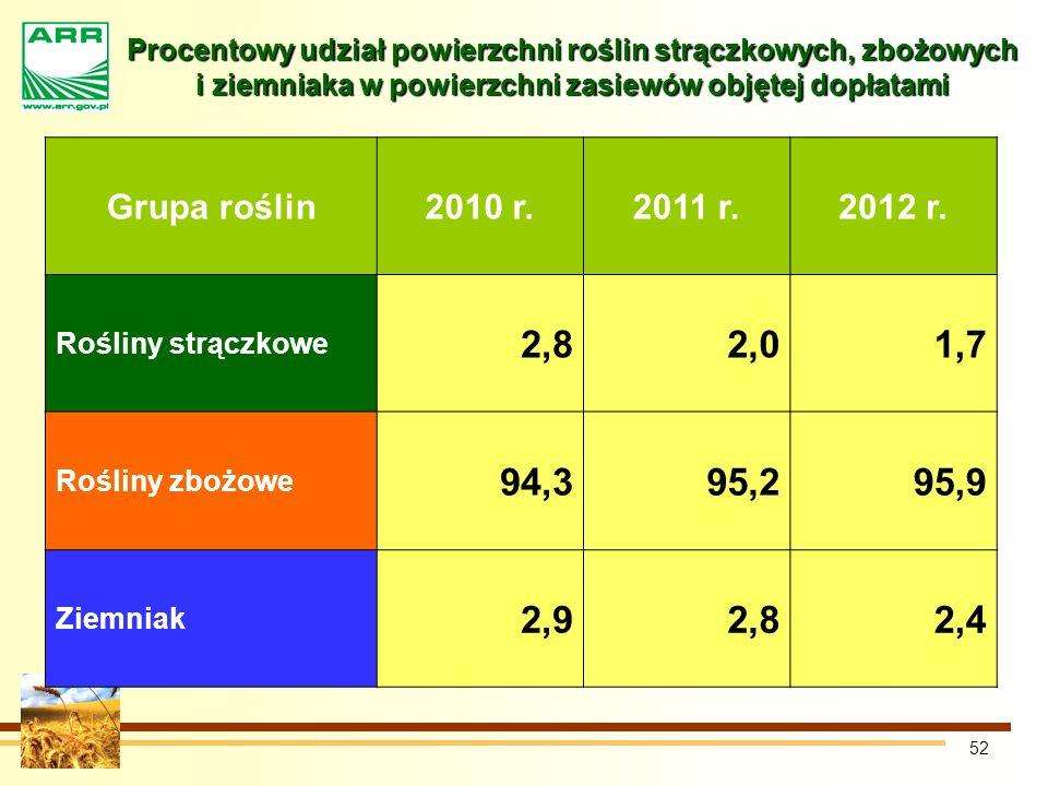 52 Procentowy udział powierzchni roślin strączkowych, zbożowych i ziemniaka w powierzchni zasiewów objętej dopłatami Grupa roślin2010 r.2011 r.2012 r.