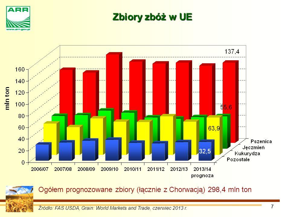 77 Zbiory zbóż w UE Źródło: FAS USDA, Grain: World Markets and Trade, czerwiec 2013 r.
