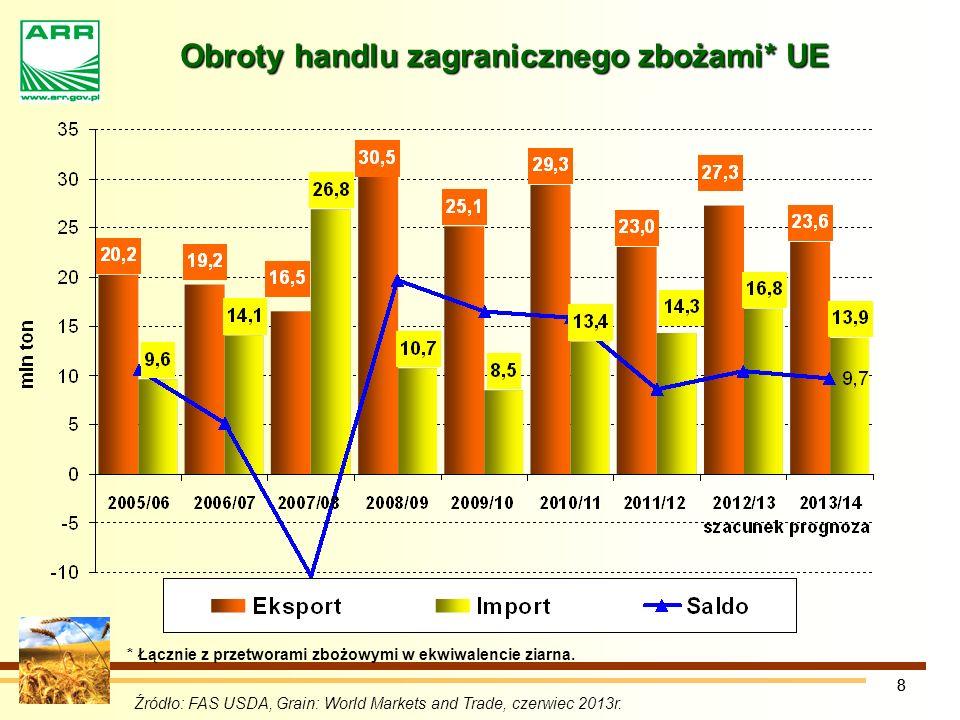 88 Obroty handlu zagranicznego zbożami* UE Źródło: FAS USDA, Grain: World Markets and Trade, czerwiec 2013r.