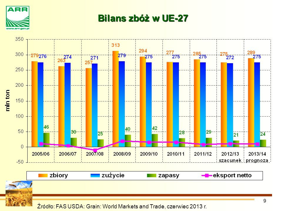 99 Źródło: FAS USDA: Grain: World Markets and Trade, czerwiec 2013 r. Bilans zbóż w UE-27