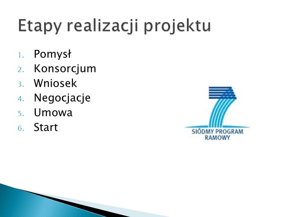 1. Pomysł 2. Konsorcjum 3. Wniosek 4. Negocjacje 5. Umowa 6. Start