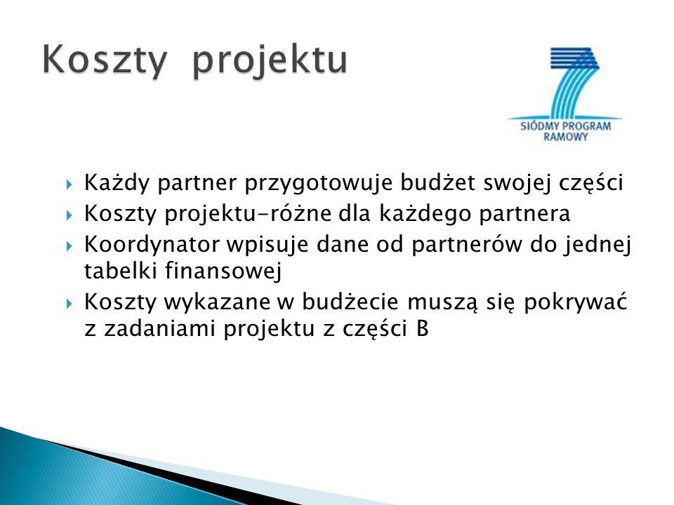 Każdy partner przygotowuje budżet swojej części Koszty projektu-różne dla każdego partnera Koordynator wpisuje dane od partnerów do jednej tabelki finansowej Koszty wykazane w budżecie muszą się pokrywać z zadaniami projektu z części B