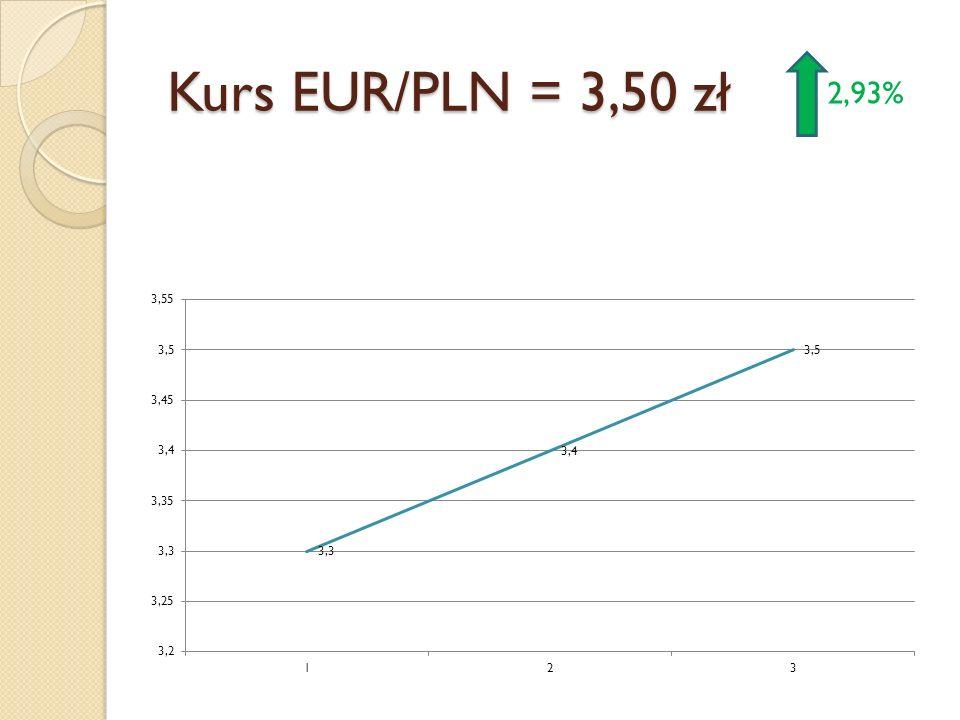 Kurs EUR/PLN = 3,50 zł 2,93%