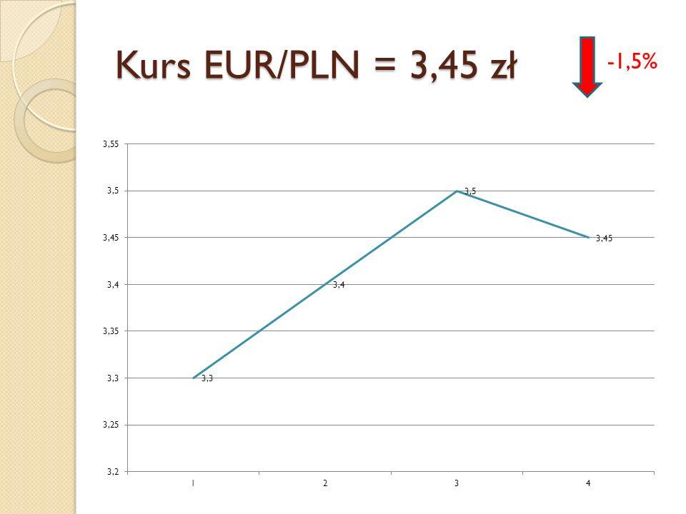 Kurs EUR/PLN = 3,45 zł -1,5%