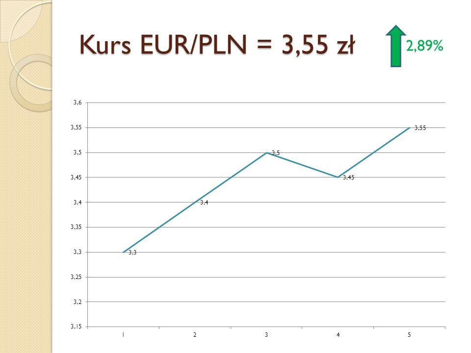 Kurs EUR/PLN = 3,55 zł 2,89%