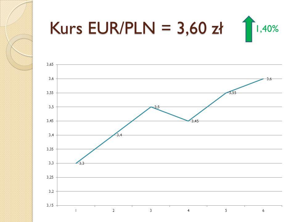 Kurs EUR/PLN = 3,60 zł 1,40%