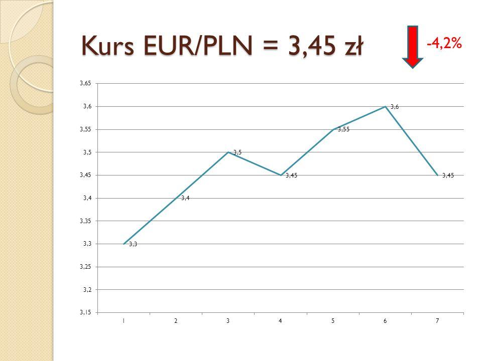 Kurs EUR/PLN = 3,45 zł -4,2%