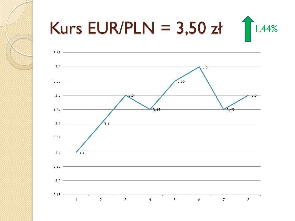 Kurs EUR/PLN = 3,50 zł 1,44%