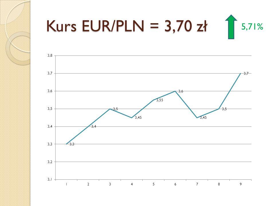 Kurs EUR/PLN = 3,70 zł 5,71%